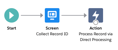 Direct Processing Flow